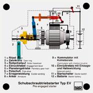 Starter motor function